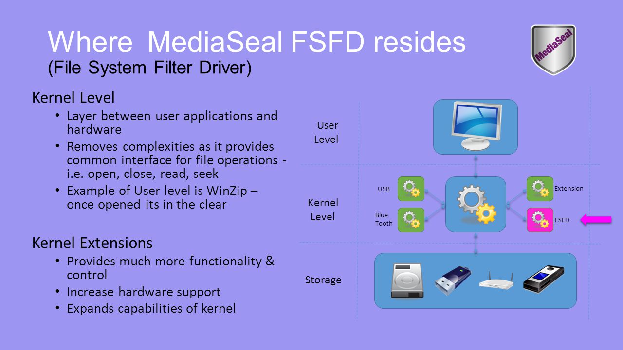 Where MediaSeal FSFD resides (File System Filter Driver) Storage Kernel Level User Level Extension FSFD Kernel Level Layer between user applications and hardware Removes complexities as it provides common interface for file operations - i.e.
