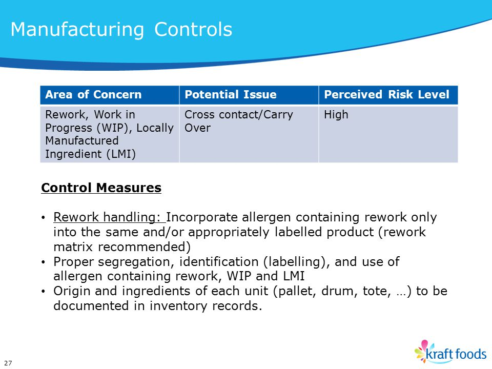 Area of ConcernPotential IssuePerceived Risk Level Rework, Work in Progress (WIP), Locally Manufactured Ingredient (LMI) Cross contact/Carry Over High 27 Control Measures Rework handling: Incorporate allergen containing rework only into the same and/or appropriately labelled product (rework matrix recommended) Proper segregation, identification (labelling), and use of allergen containing rework, WIP and LMI Origin and ingredients of each unit (pallet, drum, tote, …) to be documented in inventory records.
