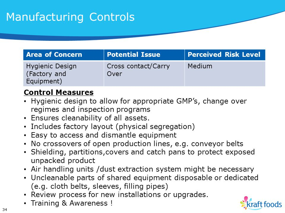 Area of ConcernPotential IssuePerceived Risk Level Hygienic Design (Factory and Equipment) Cross contact/Carry Over Medium 34 Control Measures Hygienic design to allow for appropriate GMP's, change over regimes and inspection programs Ensures cleanability of all assets.