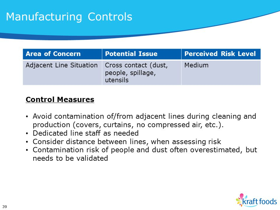 Area of ConcernPotential IssuePerceived Risk Level Adjacent Line SituationCross contact (dust, people, spillage, utensils Medium 39 Control Measures Avoid contamination of/from adjacent lines during cleaning and production (covers, curtains, no compressed air, etc.).