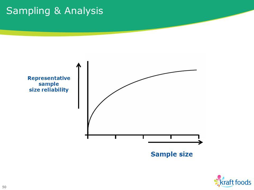 50 Sample size Representative sample size reliability Sampling & Analysis