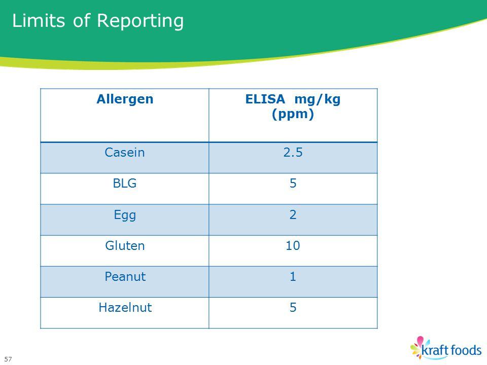 Limits of Reporting 57 AllergenELISA mg/kg (ppm) Casein2.5 BLG5 Egg2 Gluten10 Peanut1 Hazelnut5