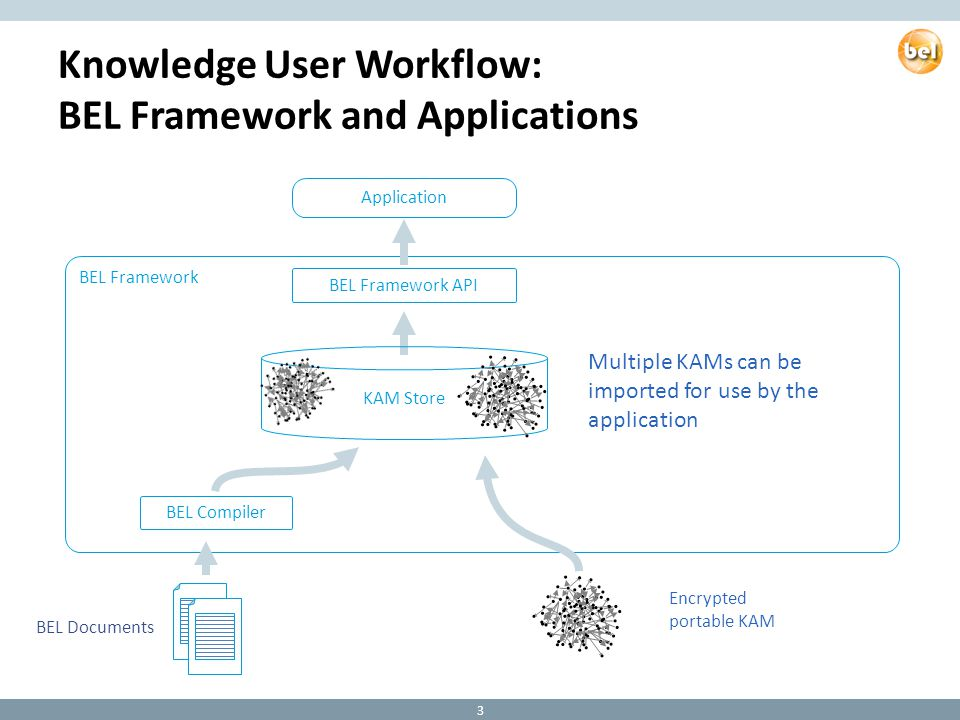 Knowledge User Workflow: BEL Framework and Applications Multiple KAMs can be imported for use by the application BEL Compiler Encrypted portable KAM BEL Framework BEL Framework API KAM Store Application BEL Documents 3
