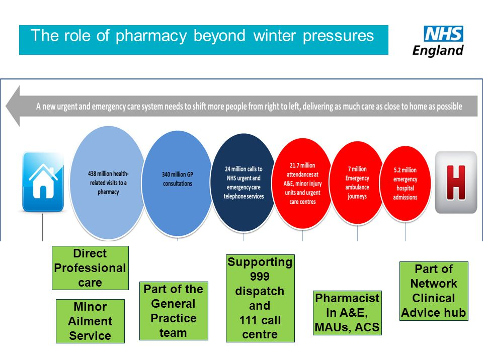 The role of pharmacy beyond winter pressures Part of the General Practice team Supporting 999 dispatch and 111 call centre Pharmacist in A&E, MAUs, ACS Part of Network Clinical Advice hub Minor Ailment Service Direct Professional care