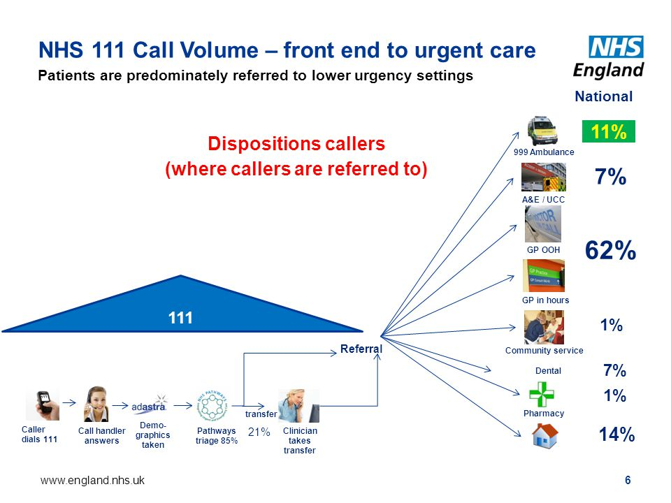 NHS 111 Call Volume – front end to urgent care Patients are predominately referred to lower urgency settings 6www.england.nhs.uk Referral 111 Caller dials 111 Demo- graphics taken Pathways triage 85% Call handler answers Clinician takes transfer transfer 21% 999 Ambulance A&E / UCC GP OOH GP in hours Pharmacy Community service Dental 1% 7% 1% 14% National 11% 7% 62% Dispositions callers (where callers are referred to) 111