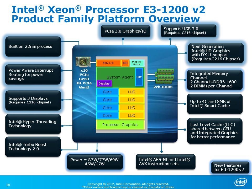 Copyright © 2012, Intel Corporation. All rights reserved. *Other names and brands may be claimed as property of others. Intel ® Xeon ® Processor E3-12