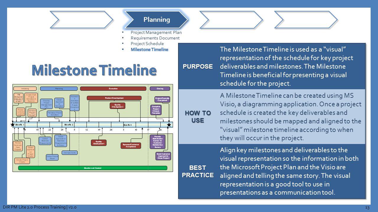 13DIR PM Lite 2.0 Process Training | v2.0