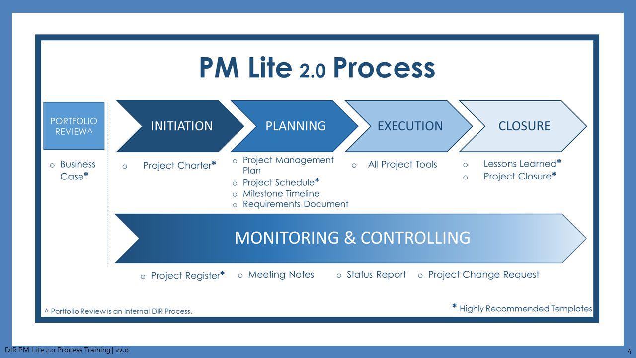 PM Lite 2.0 Process DIR PM Lite 2.0 Process Training | v2.04