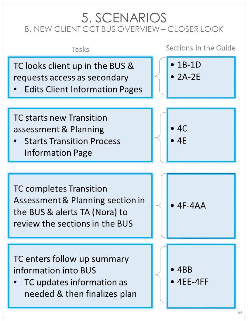 5. SCENARIOS B. NEW CLIENT CCT BUS OVERVIEW – CLOSER LOOK Tasks Sections in the Guide TC looks client up in the BUS & requests access as secondary Edi