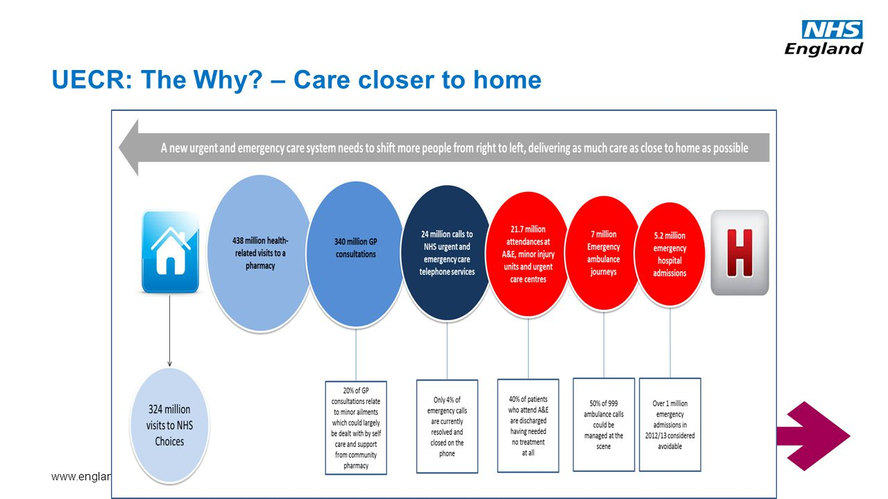 UECR: The Why – Care closer to home