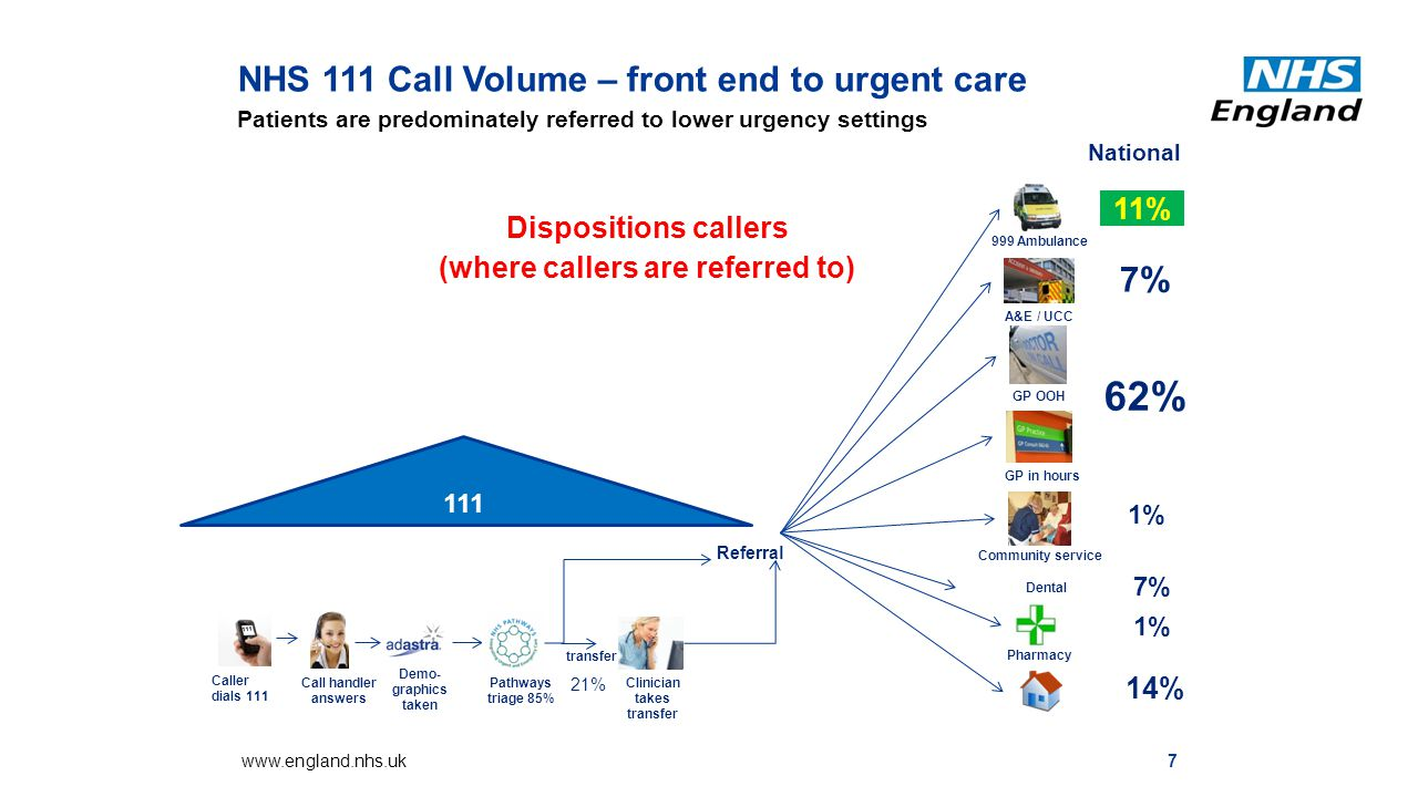 NHS 111 Call Volume – front end to urgent care Patients are predominately referred to lower urgency settings 7www.england.nhs.uk Referral 111 Caller dials 111 Demo- graphics taken Pathways triage 85% Call handler answers Clinician takes transfer transfer 21% 999 Ambulance A&E / UCC GP OOH GP in hours Pharmacy Community service Dental 1% 7% 1% 14% National 11% 7% 62% Dispositions callers (where callers are referred to) 111