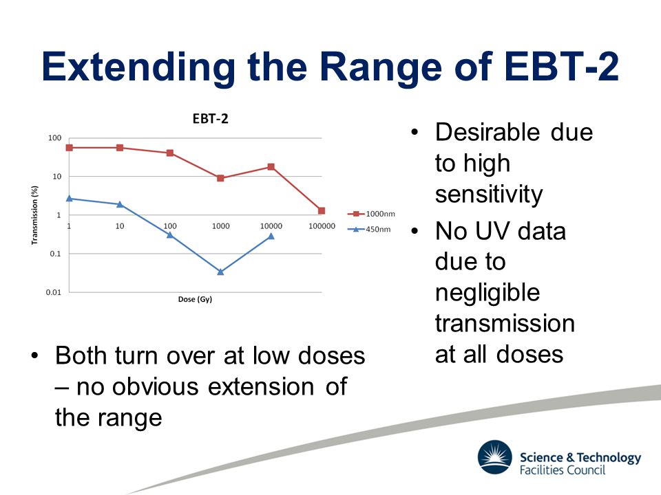 Extending the Range of EBT-2 Desirable due to high sensitivity No UV data due to negligible transmission at all doses Both turn over at low doses – no