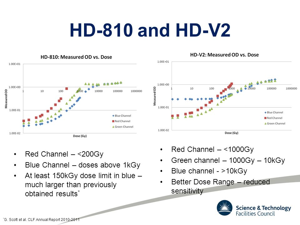 HD-810 and HD-V2 Red Channel – <200Gy Blue Channel – doses above 1kGy At least 150kGy dose limit in blue – much larger than previously obtained results * Red Channel – <1000Gy Green channel – 1000Gy – 10kGy Blue channel - >10kGy Better Dose Range – reduced sensitivity * G.