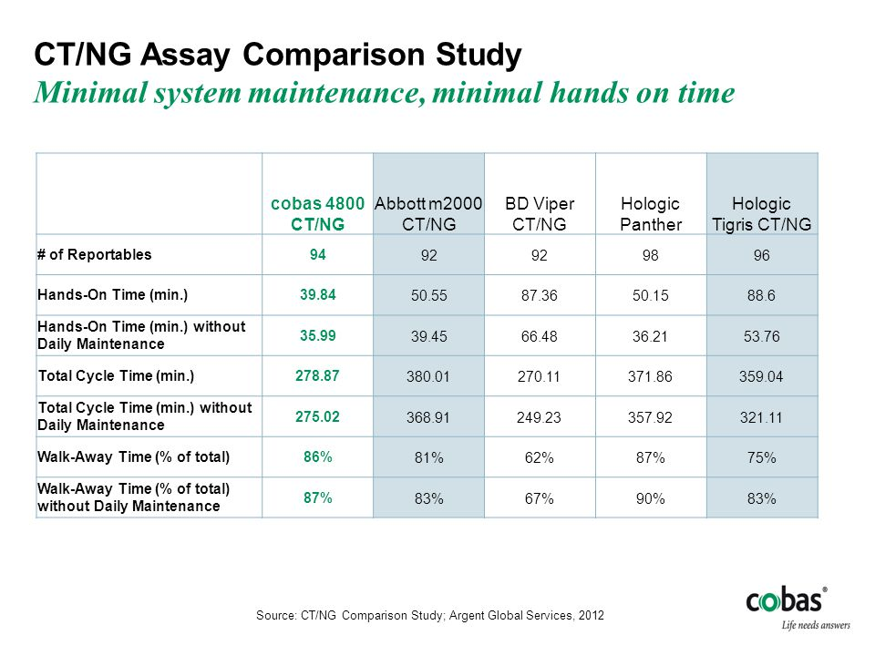 CT/NG Assay Comparison Study Minimal system maintenance, minimal hands on time Source: CT/NG Comparison Study; Argent Global Services, 2012 cobas 4800