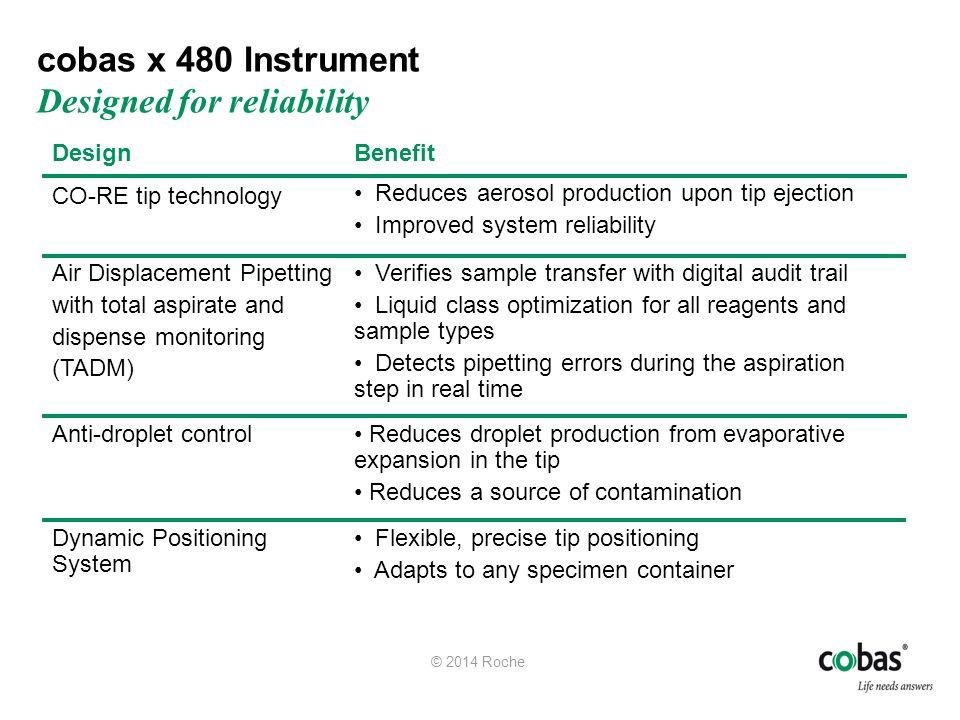 cobas CT/NG v2.0 Test Parallel Testing 1 hr2 hr3 hr4 hr5 hr6 hr 1 hr2 hr3 hr4 hr5 hr6 hr7 hr 8 hr 25,000 tests / year 50,000 tests / year