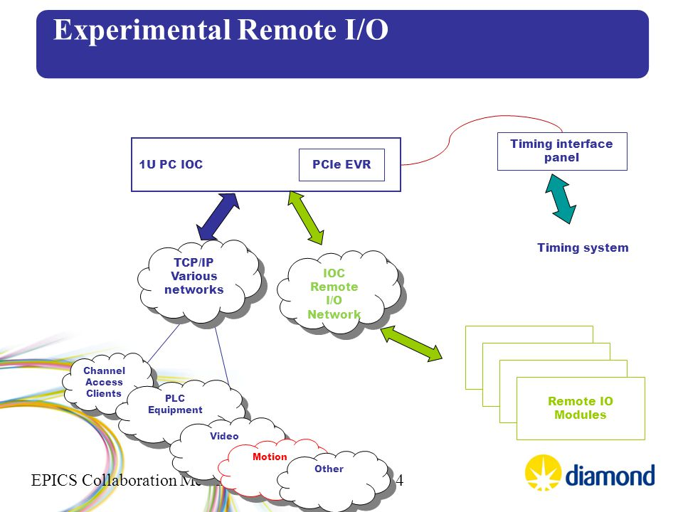 EPICS Collaboration Meeting, CEA, Saclay, Oct 2014 Channel Access Clients Channel Access Clients Experimental Remote I/O TCP/IP Various networks TCP/IP Various networks 1U PC IOC PCIe EVR Timing interface panel Timing system IOC Remote I/O Network PLC Equipment Video Motion Remote IO Modules Other