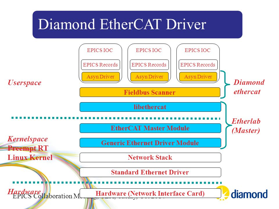 EPICS Collaboration Meeting, CEA, Saclay, Oct 2014 Standard Ethernet Driver Network Stack Generic Ethernet Driver Module EtherCAT Master Module libethercat Hardware (Network Interface Card) Fieldbus Scanner EPICS IOC EPICS Records Asyn Driver KernelspacePreempt RTLinux Kernel Userspace Hardware Etherlab(Master) EPICS IOC EPICS Records Asyn Driver EPICS IOC EPICS Records Asyn Driver Diamondethercat Diamond EtherCAT Driver