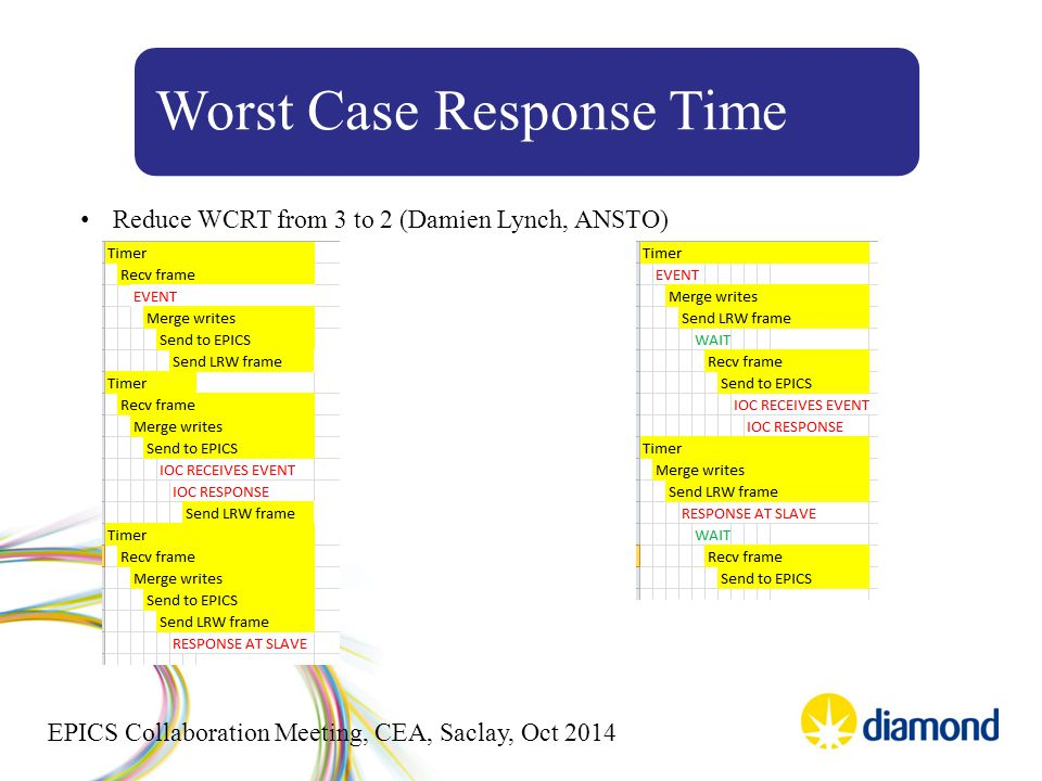 EPICS Collaboration Meeting, CEA, Saclay, Oct 2014 Worst Case Response Time Reduce WCRT from 3 to 2 (Damien Lynch, ANSTO)