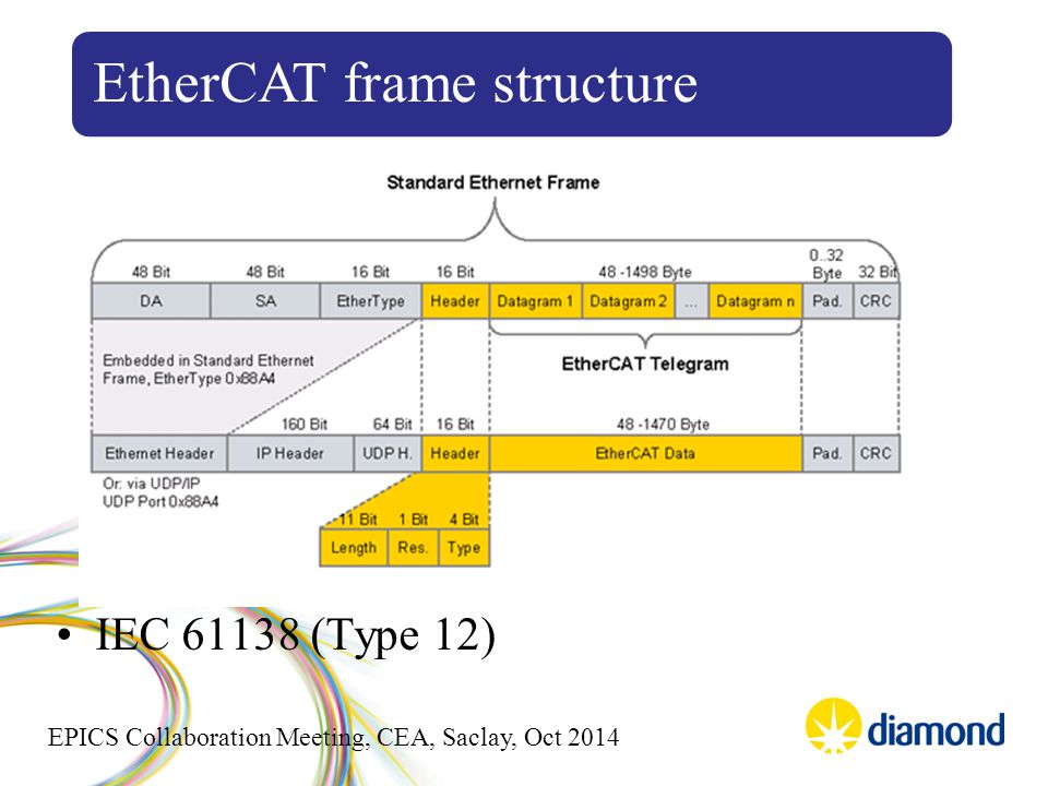 EPICS Collaboration Meeting, CEA, Saclay, Oct 2014 IEC 61138 (Type 12) EtherCAT frame structure
