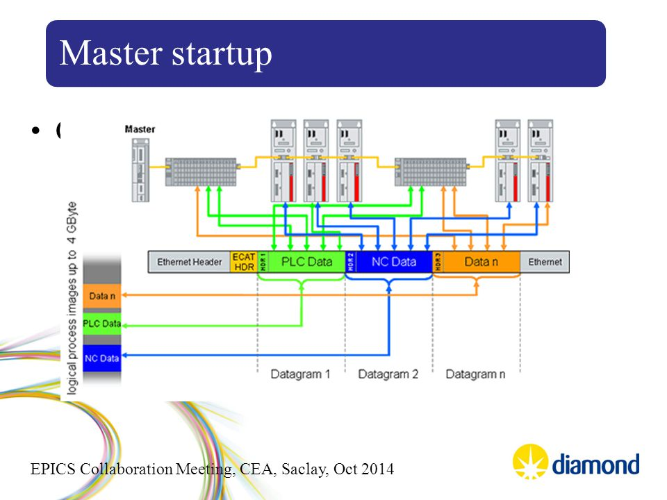 EPICS Collaboration Meeting, CEA, Saclay, Oct 2014 Configure FMMU for LRW packets Master startup