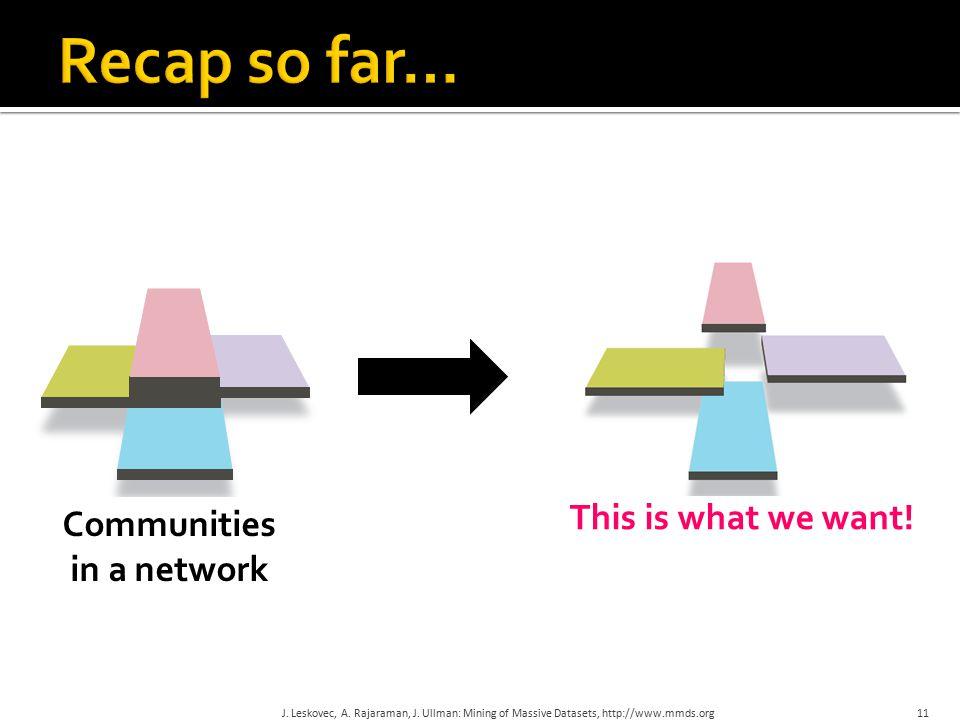 11 This is what we want. Communities in a network J.