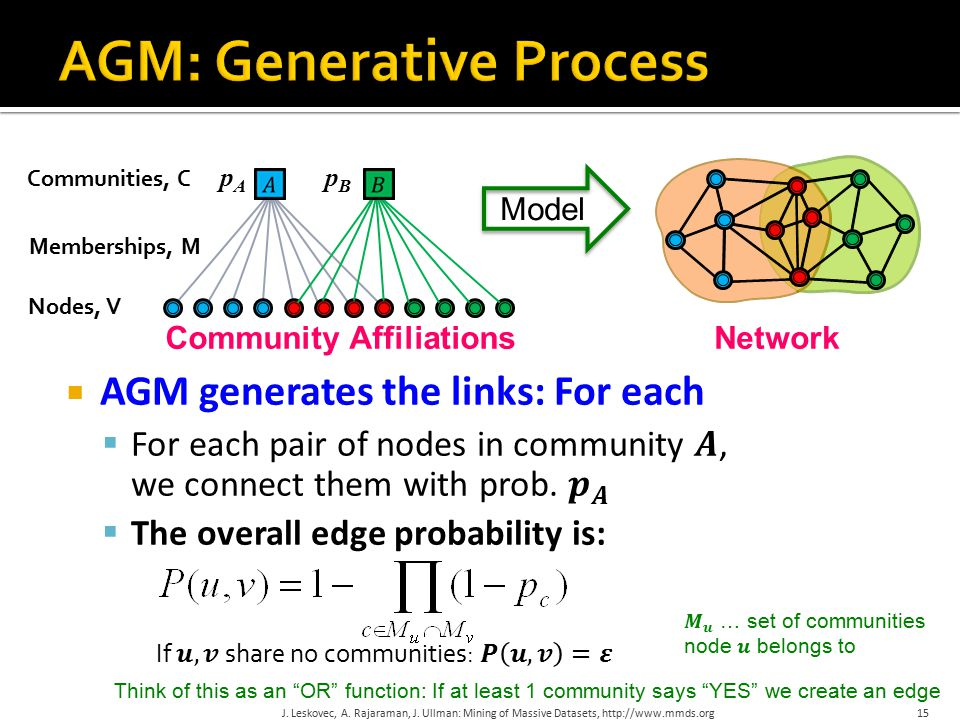 15 Model Network Communities, C Nodes, V Community Affiliations pApA pBpB Memberships, M Think of this as an OR function: If at least 1 community says YES we create an edge J.