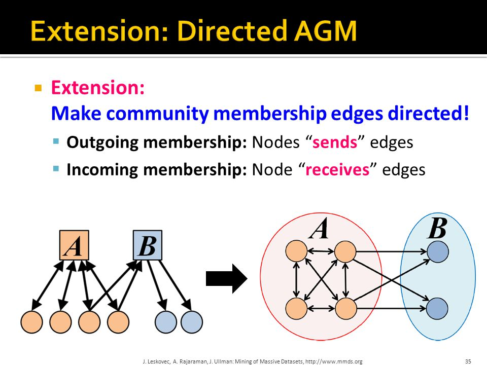 " Extension: Make community membership edges directed!  Outgoing membership: Nodes ""sends"" edges  Incoming membership: Node ""receives"" edges 35J. Le"
