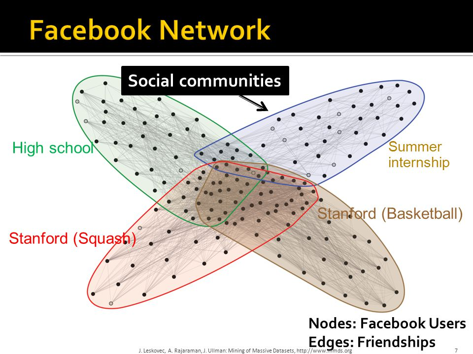 7 High school Summer internship Stanford (Squash) Stanford (Basketball) Social communities Nodes: Facebook Users Edges: Friendships J. Leskovec, A. Ra