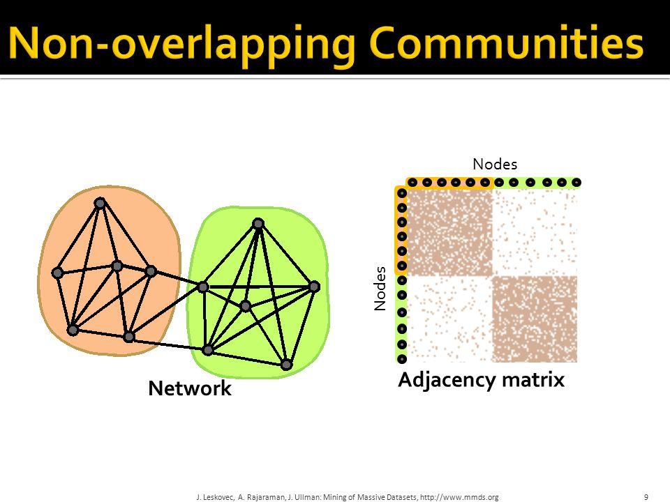 9 Network Adjacency matrix Nodes J. Leskovec, A. Rajaraman, J.