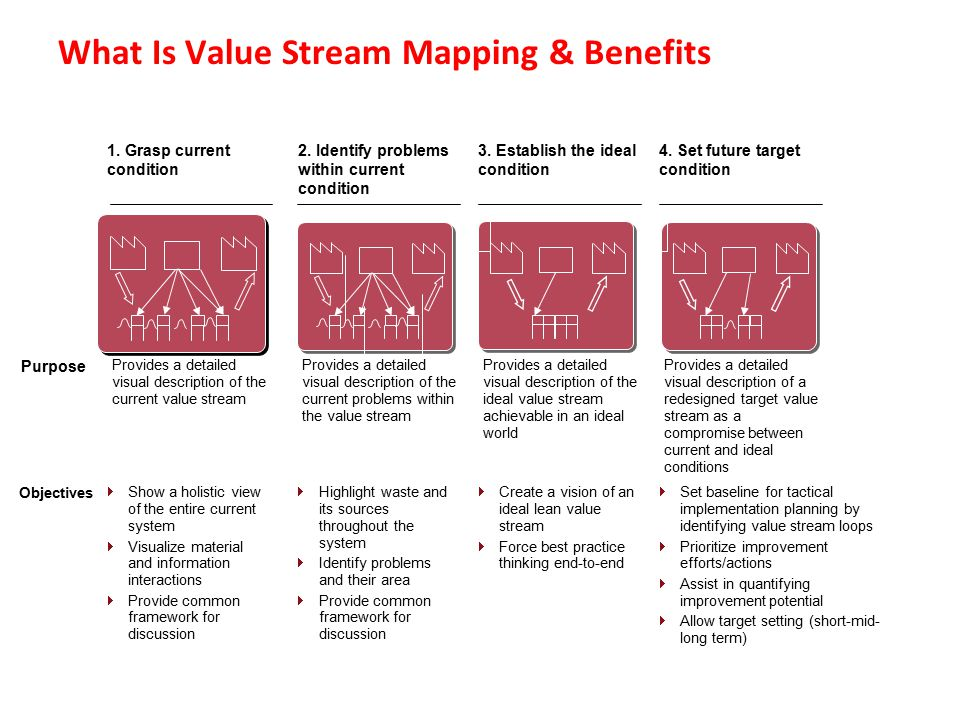Agenda Brief Overview Of LEAN & LEAN Values What Is Value Stream Mapping & Benefits Various Examples Of Value Stream Mapping 7 Case Study Of Value Stream Mapping – Case Study 1 & 2 AOB