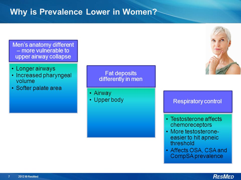 72012 © ResMed Why is Prevalence Lower in Women.