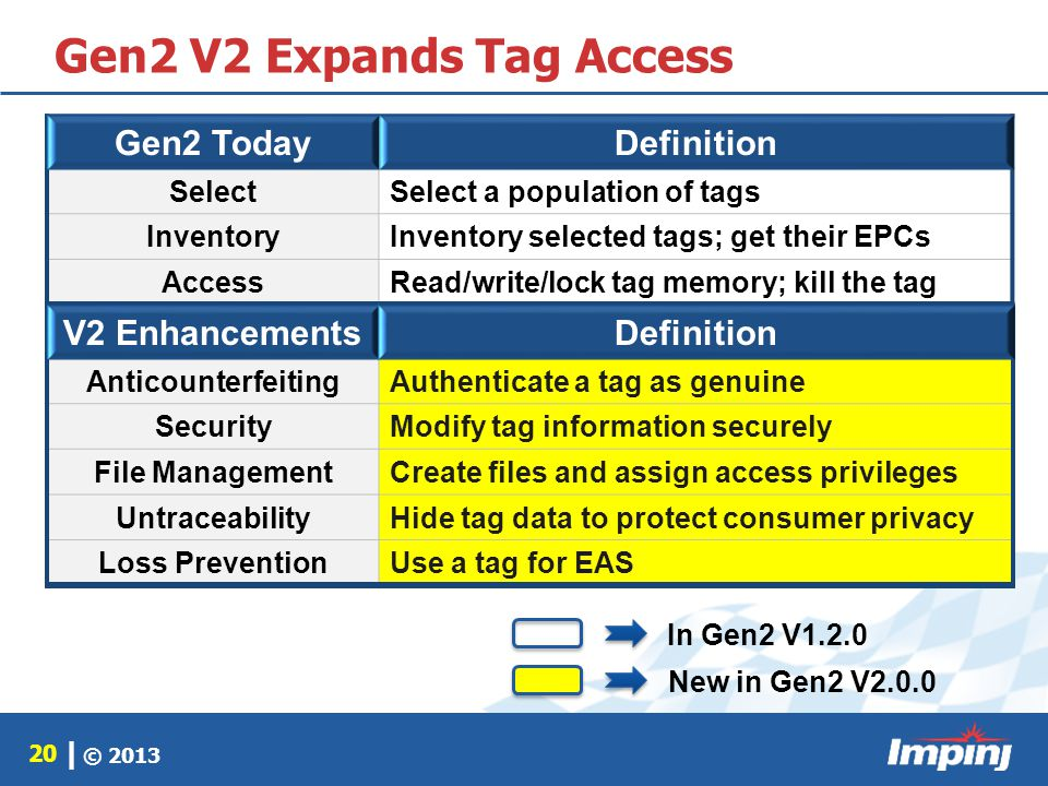 © 2013 20 | Gen2 V2 Expands Tag Access Gen2 TodayDefinition SelectSelect a population of tags InventoryInventory selected tags; get their EPCs AccessR