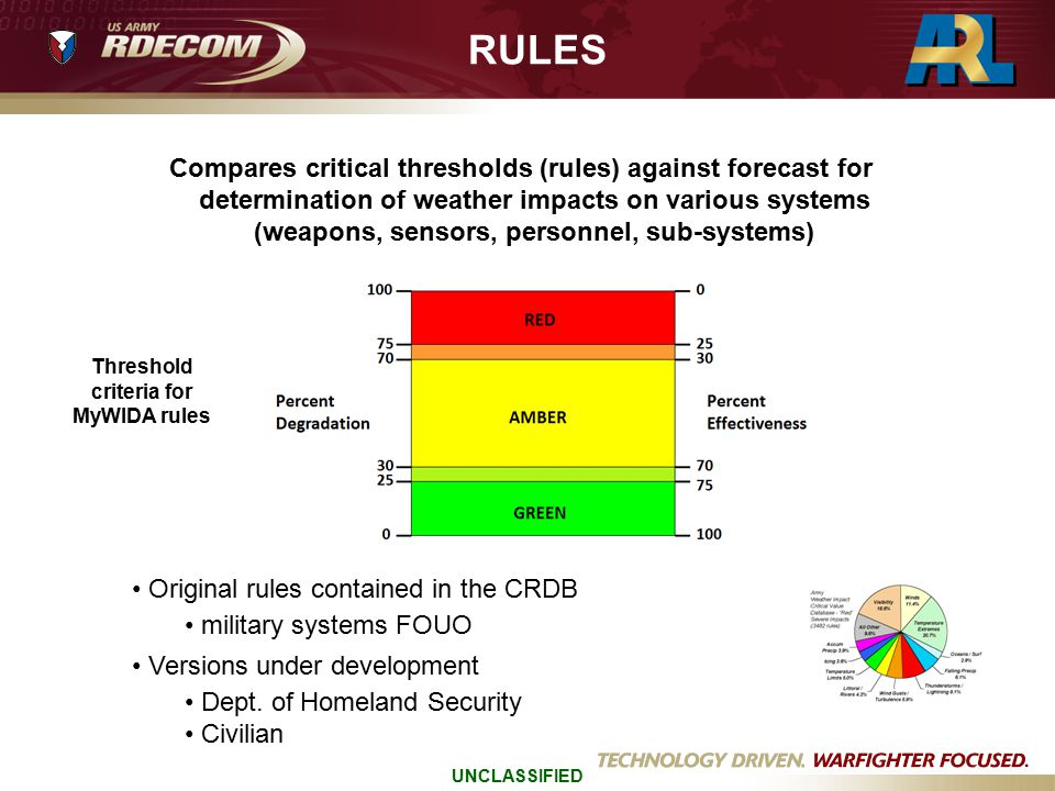 Compares critical thresholds (rules) against forecast for determination of weather impacts on various systems (weapons, sensors, personnel, sub-system