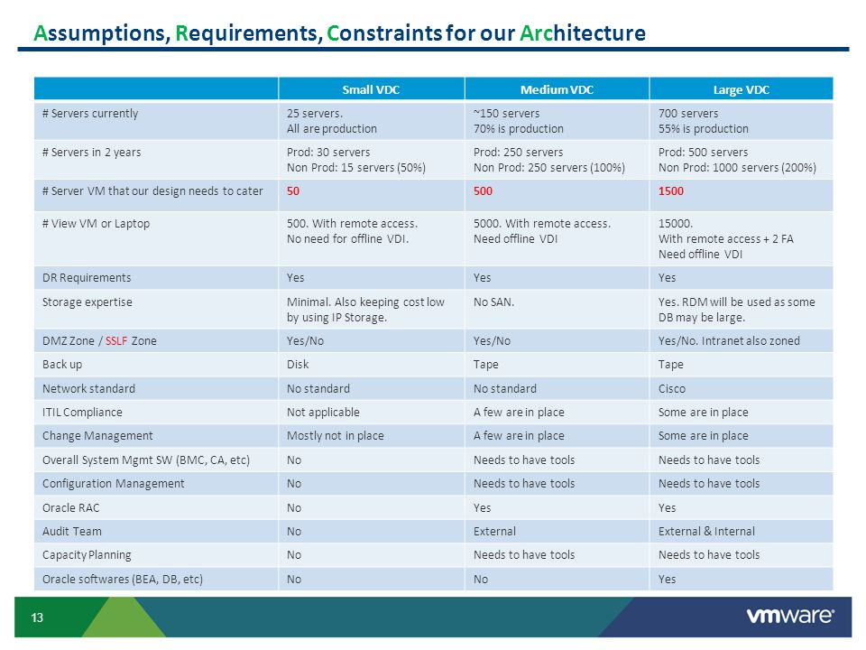 13 Assumptions, Requirements, Constraints for our Architecture Small VDCMedium VDCLarge VDC # Servers currently25 servers. All are production ~150 ser
