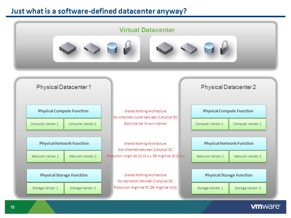 18 Virtual Datacenter Physical Datacenter 2 Physical Datacenter 1 Just what is a software-defined datacenter anyway? Physical Compute Function Compute