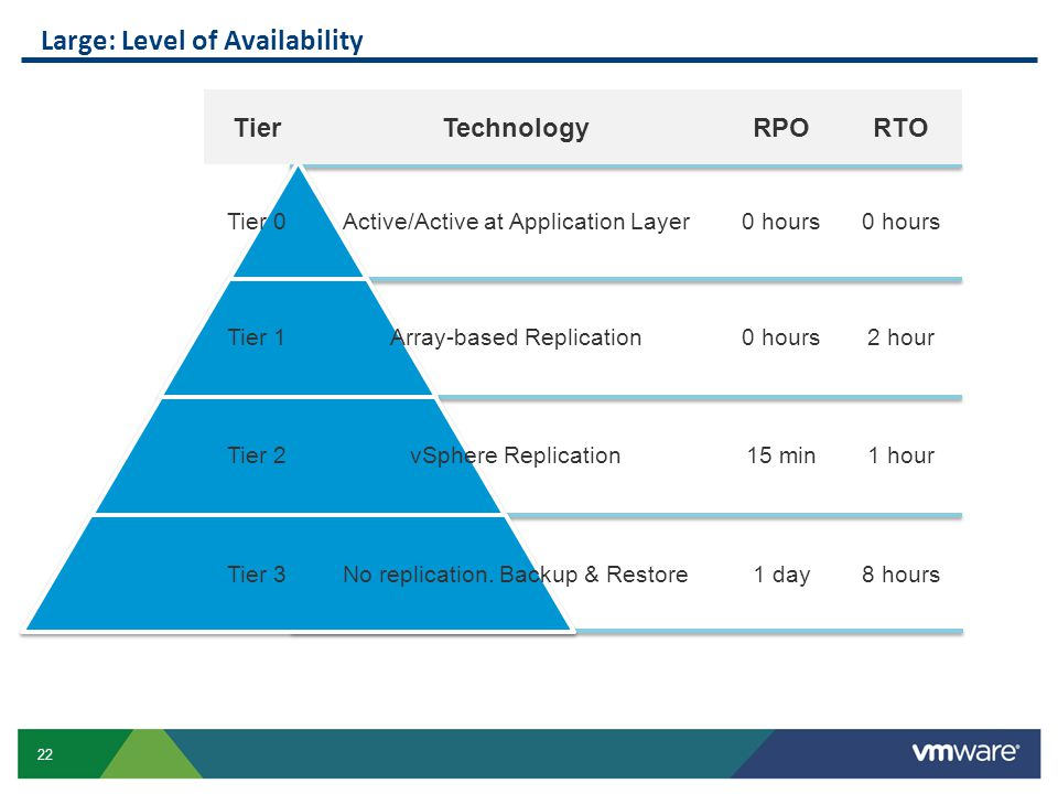 22 Large: Level of Availability TierTechnologyRPORTO Tier 0Active/Active at Application Layer0 hours Tier 1Array-based Replication0 hours2 hour Tier 2