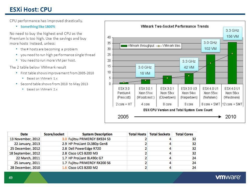 49 ESXi Host: CPU CPU performance has improved drastically. Something like 1800% No need to buy the highest end CPU as the Premium is too high. Use th