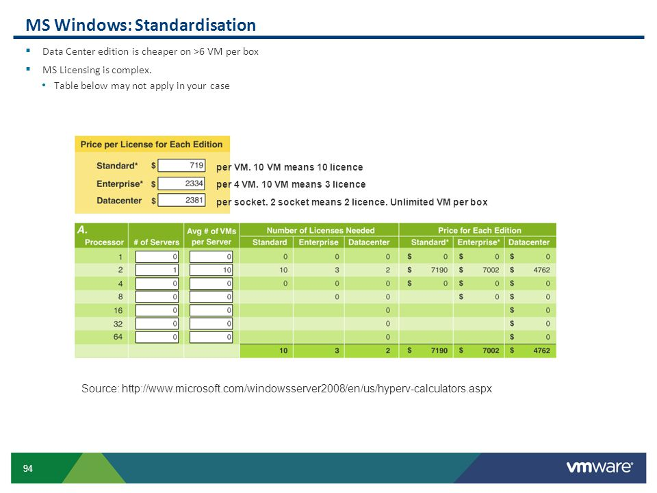 94 MS Windows: Standardisation  Data Center edition is cheaper on >6 VM per box  MS Licensing is complex. Table below may not apply in your case Sou