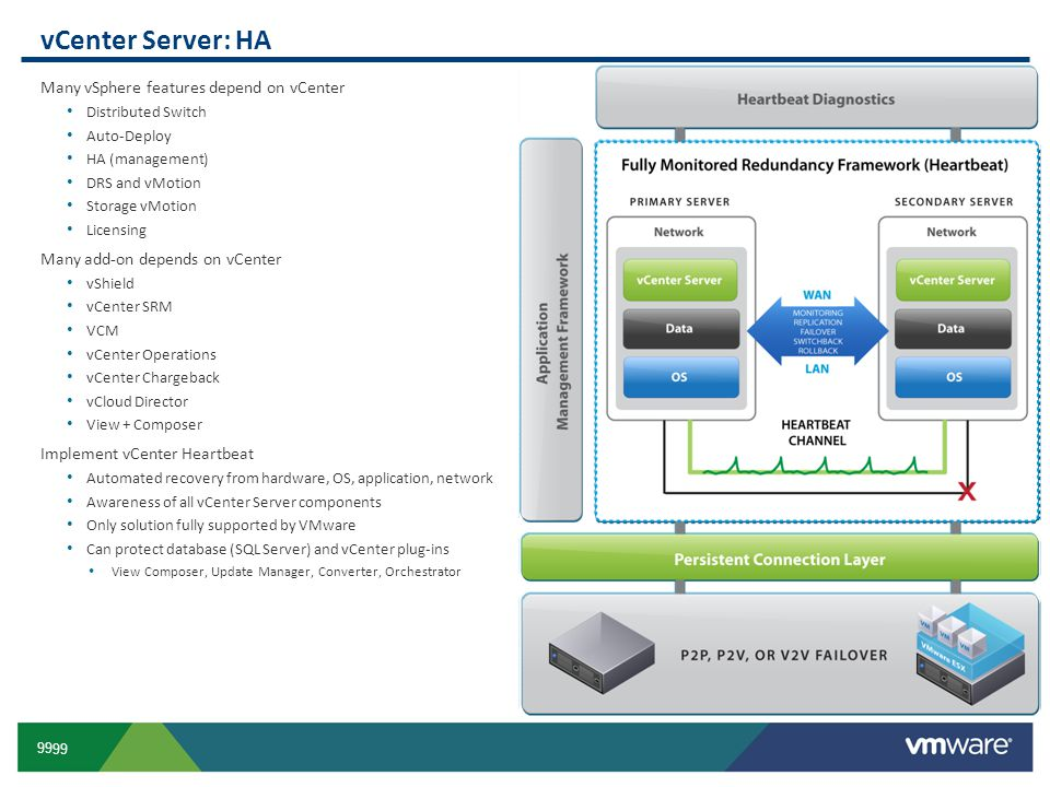 99 vCenter Server: HA Many vSphere features depend on vCenter Distributed Switch Auto-Deploy HA (management) DRS and vMotion Storage vMotion Licensing