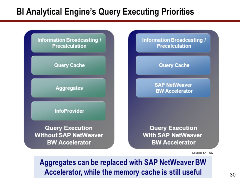 BI Analytical Engine's Query Executing Priorities 30 Query Execution Without SAP NetWeaver BW Accelerator Query Execution With SAP NetWeaver BW Accele