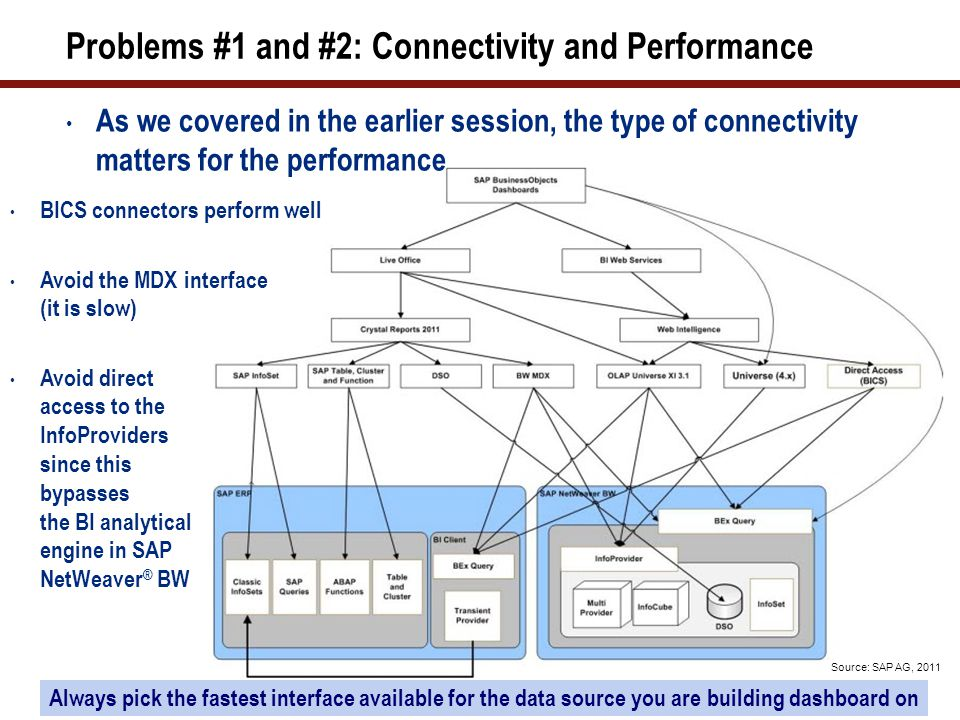Problems #1 and #2: Connectivity and Performance As we covered in the earlier session, the type of connectivity matters for the performance Always pick the fastest interface available for the data source you are building dashboard on Source: SAP AG, 2011 BICS connectors perform well Avoid the MDX interface (it is slow) Avoid direct access to the InfoProviders since this bypasses the BI analytical engine in SAP NetWeaver ® BW