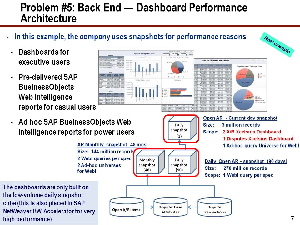 Problem #5: Back End — Dashboard Performance Architecture In this example, the company uses snapshots for performance reasons 7  Dashboards for executive users  Pre-delivered SAP BusinessObjects Web Intelligence reports for casual users  Ad hoc SAP BusinessObjects Web Intelligence reports for power users The dashboards are only built on the low-volume daily snapshot cube (this is also placed in SAP NetWeaver BW Accelerator for very high performance) Real example