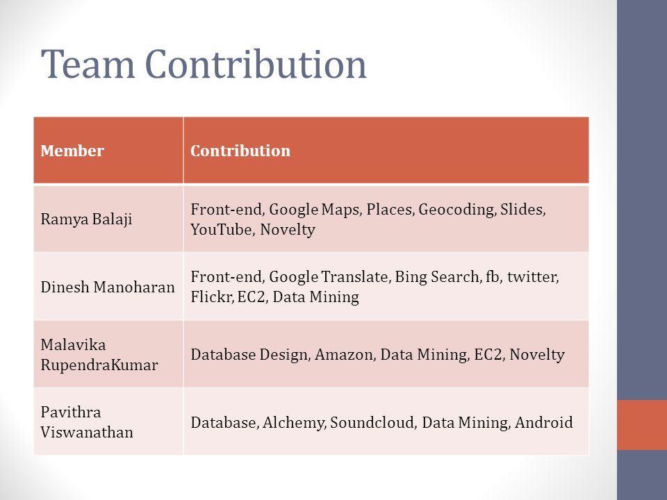 Team Contribution MemberContribution Ramya Balaji Front-end, Google Maps, Places, Geocoding, Slides, YouTube, Novelty Dinesh Manoharan Front-end, Goog