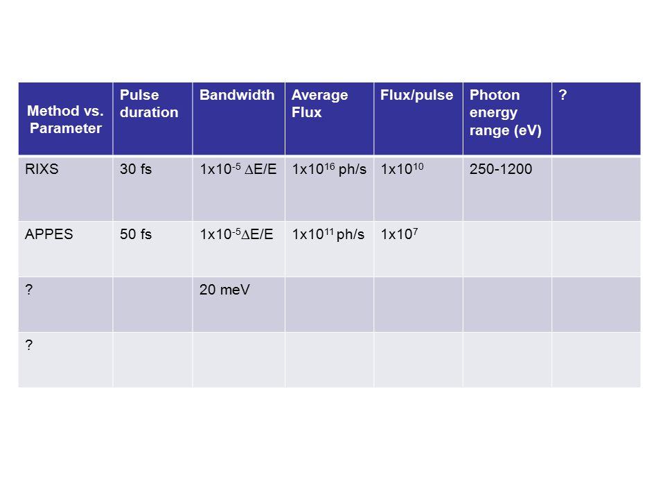 Method vs. Parameter Pulse duration BandwidthAverage Flux Flux/pulsePhoton energy range (eV) .
