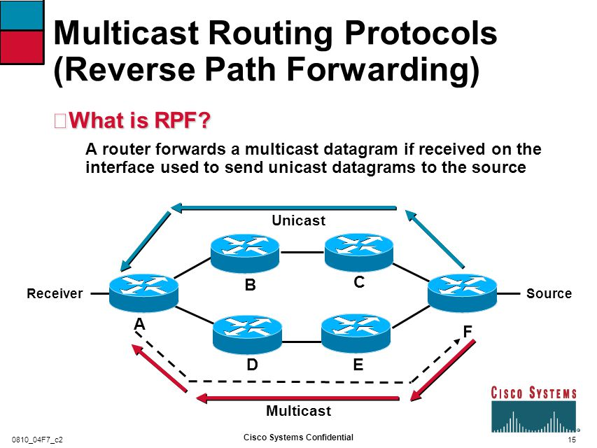 16 Cisco Systems Confidential 0810_04F7_c2 Multicast Routing Protocols (Reverse Path Forwarding) •If the RPF check succeeds, the datagram is forwarded •If the RPF check fails, the datagram is typically silently discarded •When a datagram is forwarded, it is sent out each interface in the outgoing interface list never •Packet is never forwarded back out the RPF interface!