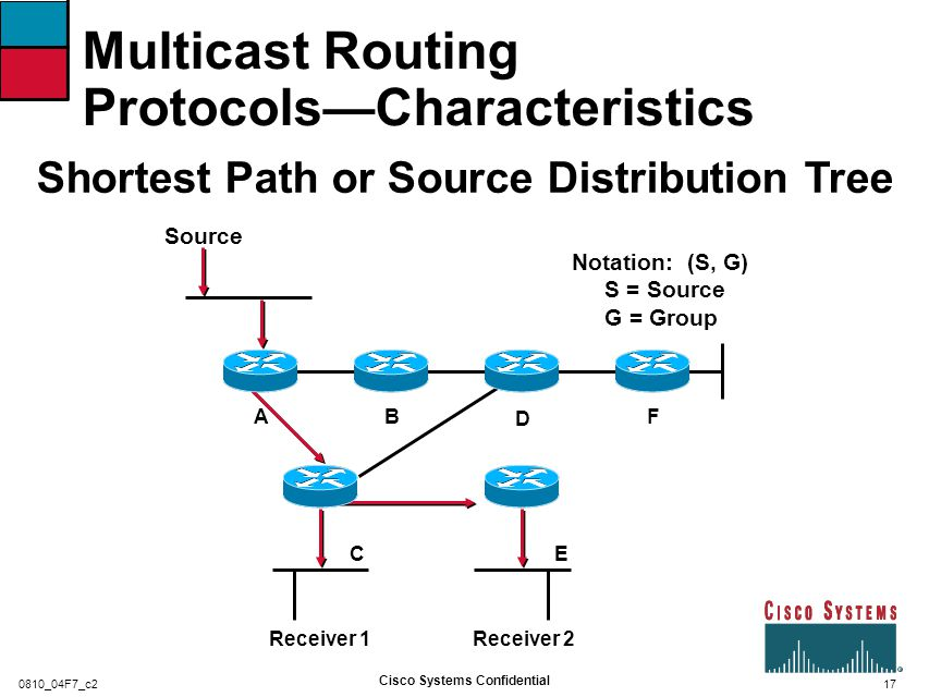18 Cisco Systems Confidential 0810_04F7_c2 Multicast Routing Protocols—Characteristics Shared Distribution Tree Receiver 1 B E A D (Shared Root) F Source 1Notation: (*, G) * = All Sources G = Group C Receiver 2 Source 2