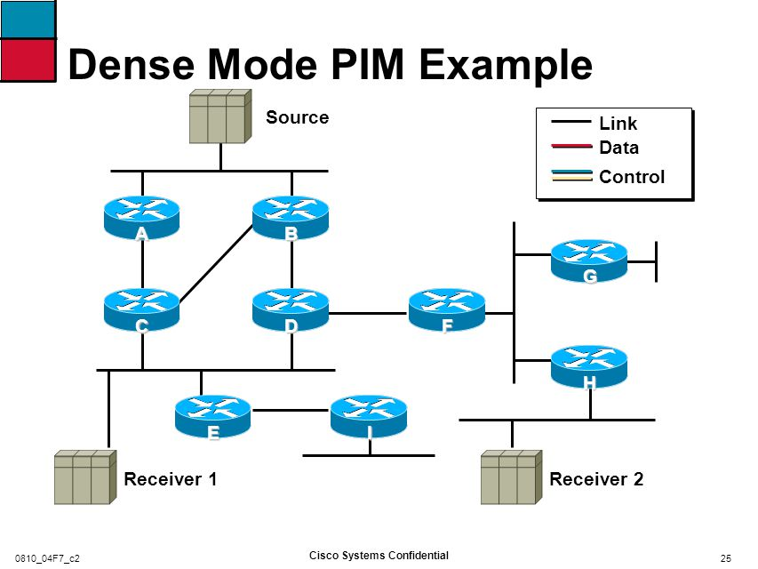 Dense Mode PIM Example Initial Flood of Data and Creation of State Source Receiver 2Receiver 1 DF IBCAE G H 26 Cisco Systems Confidential 0810_04F7_c2
