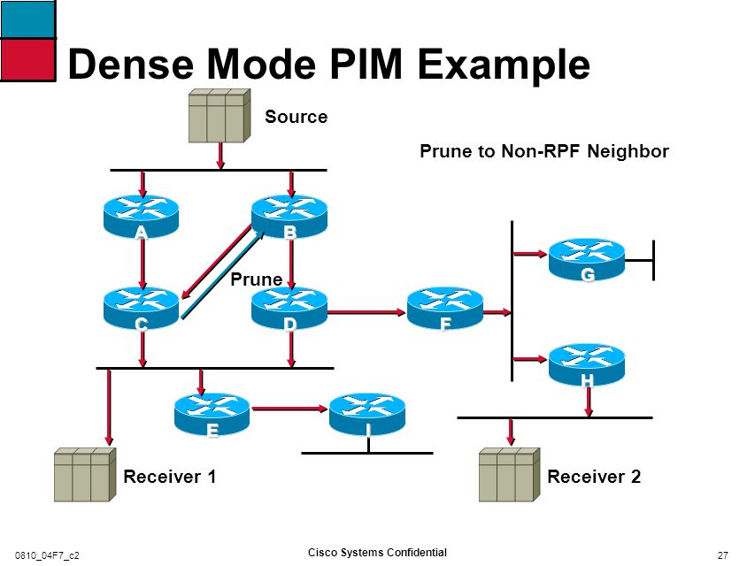 Dense Mode PIM Example C and D Assert to Determine Forwarder for the LAN, C Wins Source Asserts Receiver 2Receiver 1 DF IBCAE G H 28 Cisco Systems Confidential 0810_04F7_c2