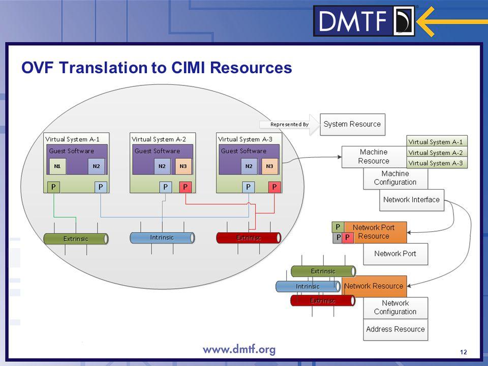 OVF Translation to CIMI Resources 12
