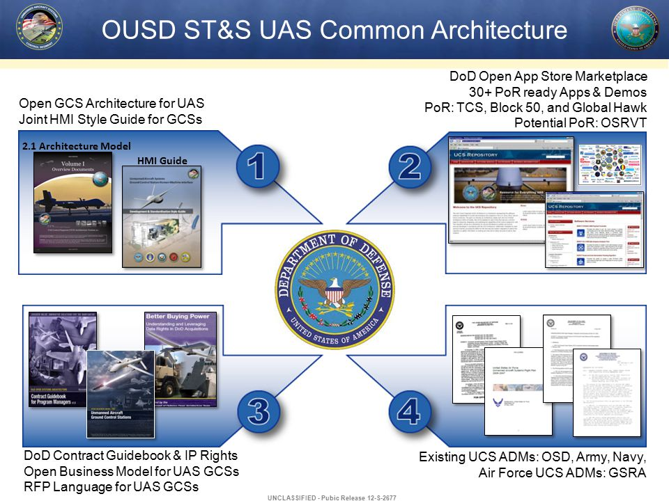 OUSD ST&S UAS Common Architecture DoD Open App Store Marketplace 30+ PoR ready Apps & Demos PoR: TCS, Block 50, and Global Hawk Potential PoR: OSRVT DoD Contract Guidebook & IP Rights Open Business Model for UAS GCSs RFP Language for UAS GCSs Open GCS Architecture for UAS Joint HMI Style Guide for GCSs 2.1 Architecture Model HMI Guide Existing UCS ADMs: OSD, Army, Navy, Air Force UCS ADMs: GSRA UNCLASSIFIED - Pubic Release 12-S-2677